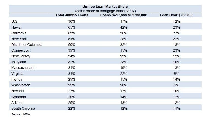 jumbo-loan-market-share1