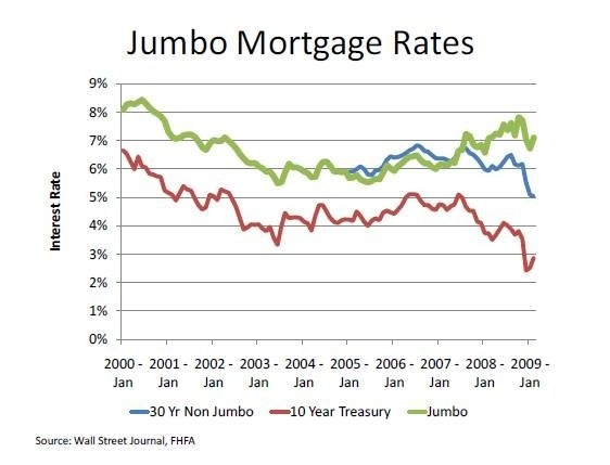 jumbo-mortgage-rates2