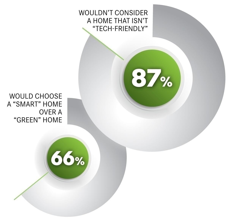 Smart_vs_Green