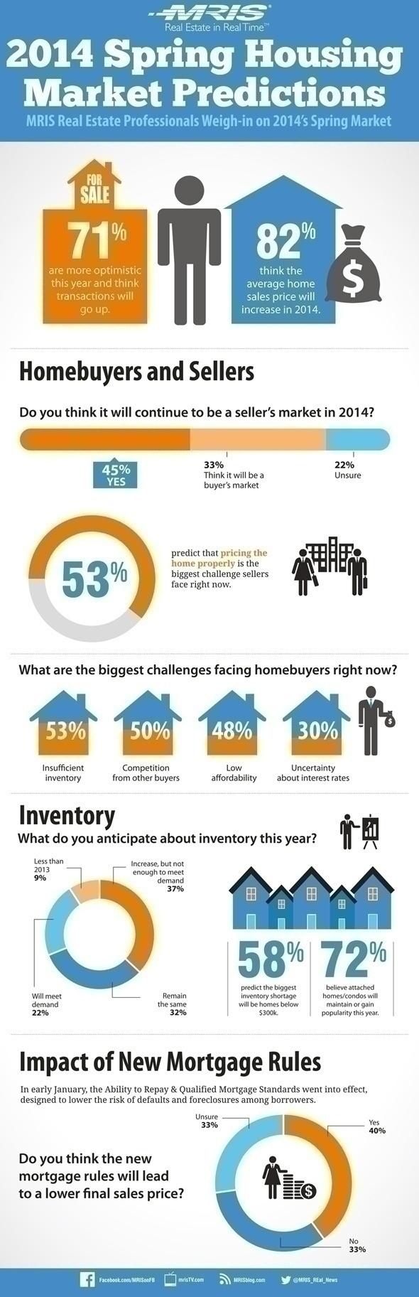 MRIS Spring Market Housing Predictions Final#2