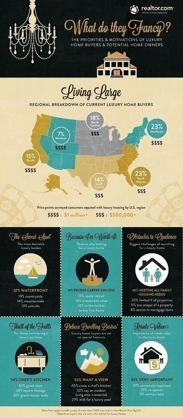 LuxuryHomebuyer_Infographic