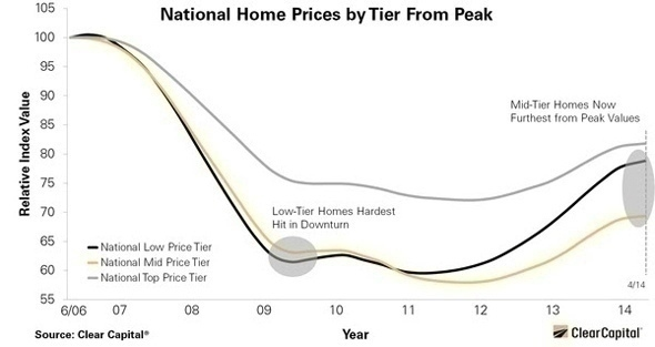 National_home_prices_chart