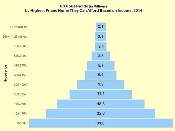 Affordability_Pyramid