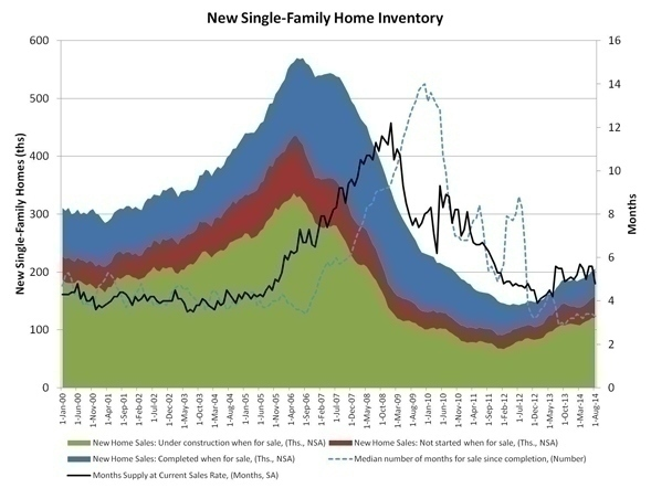 new_home_inventory_aug_data
