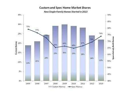 Custom_home_trend1