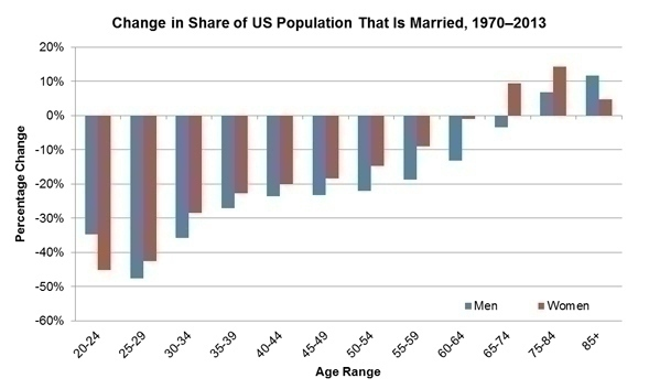 US_Married_Population_1970-2013