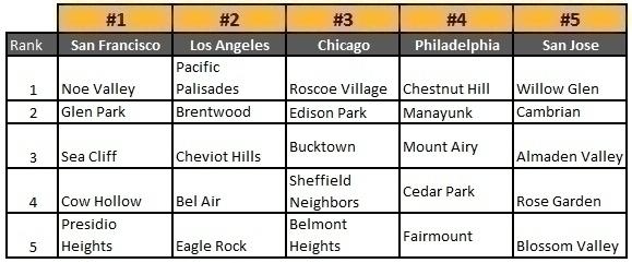 Zillow_neighborhood_chart