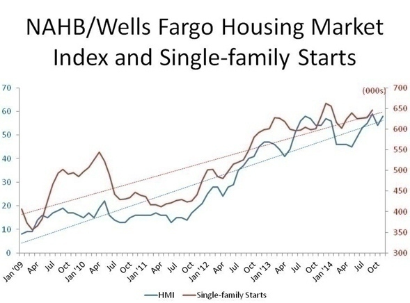 NAHB_Housing_Market_Index_chart