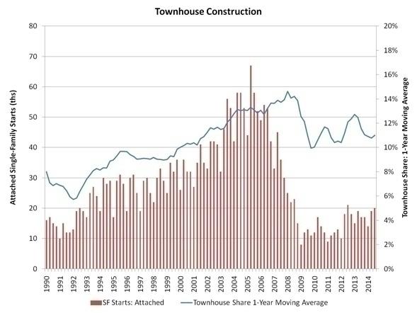 townhouse_construction_chart