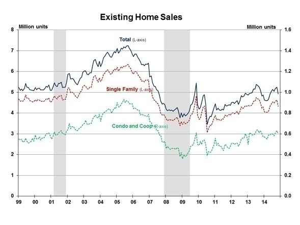 Existing_Home_Sales_November_2014