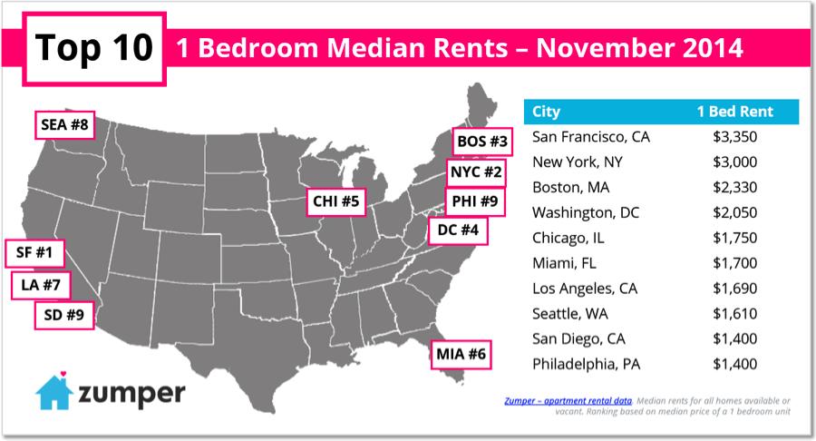 Top_10_1BR_Rents