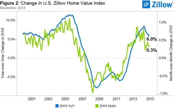 Zillow_Home_Value_Index