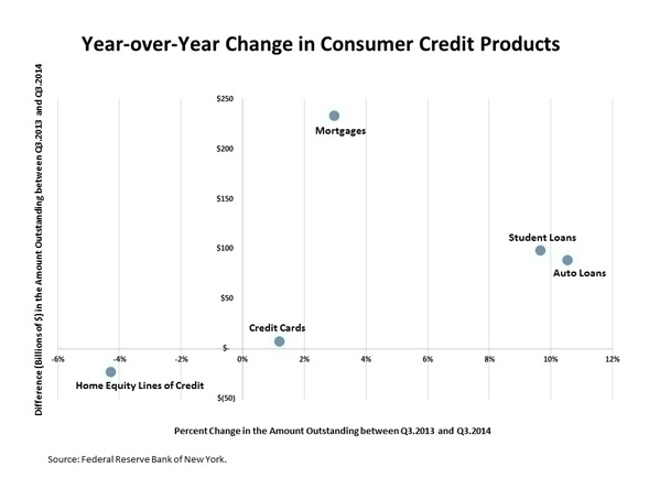 consumer_credit_products_chart