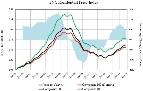 FNC_Residential_Index_1