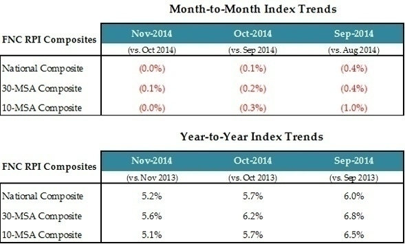 Month_to_Month_Index_2