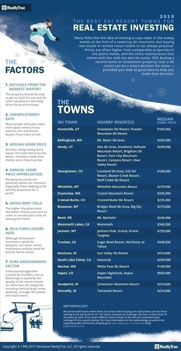 best_ski_towns_2015_infographic