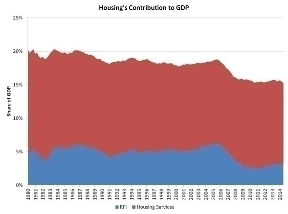 housing_share_of_GDP_3q14