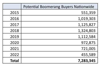 potential_boomerang_buyers_chart