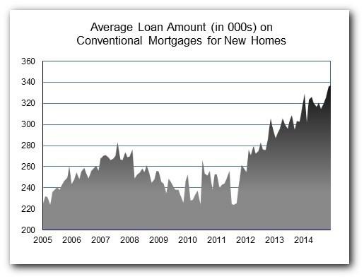 Loan_Amt_Dec_14_chart_2