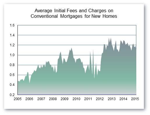 Average_Fees_Chart_1