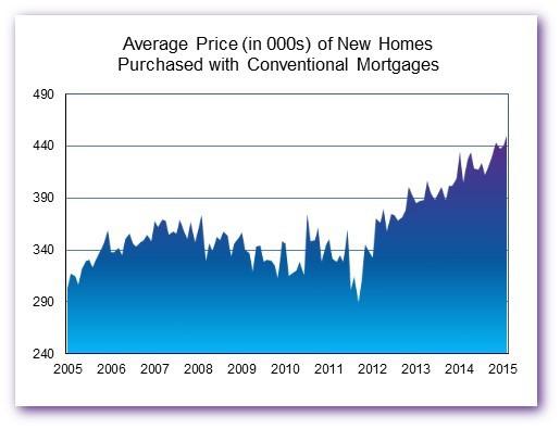 Average_Price_Chart_3