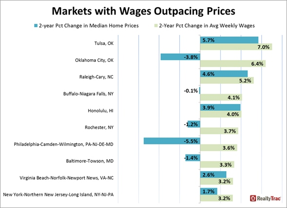 Markets_with_Wages_Chart_2
