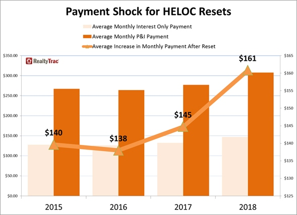 Payment_Shock_HELOC_chart