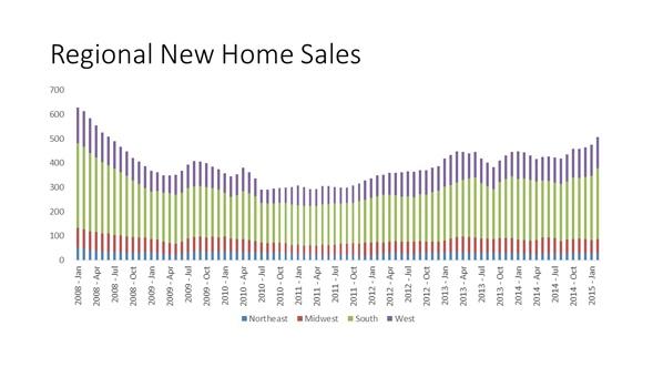 Regional_New_Home_Sales_chart_1