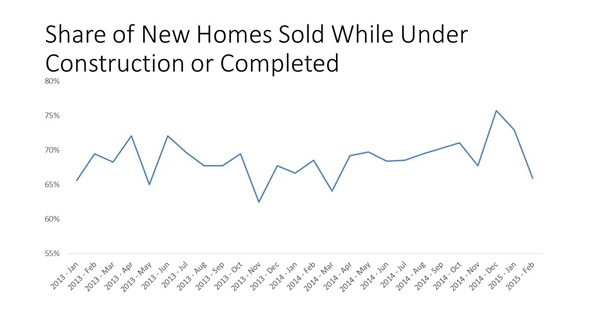 Share_of_New_Homes_Sold_chart_2