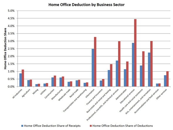 home_office_deduction_chart_2