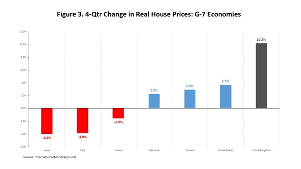 Change_Real_House_Prices_Chart_3