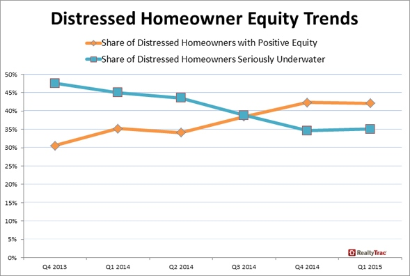 Distressed_Homeowner_Equity_Trends