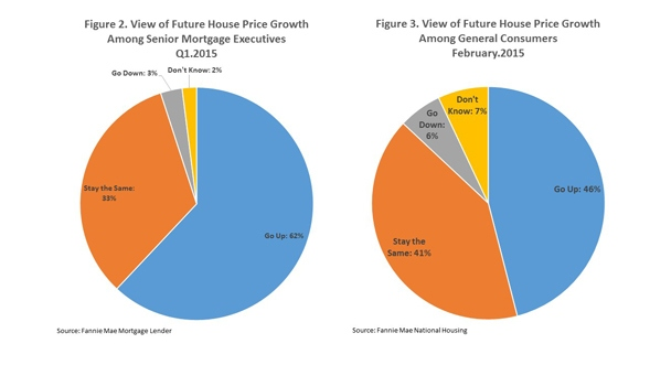 House Prices Record Annual Gains, Expected to Rise in the Future