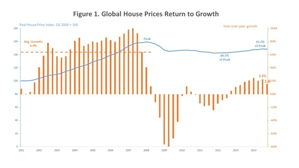 Global_House_Prices_Chart_1