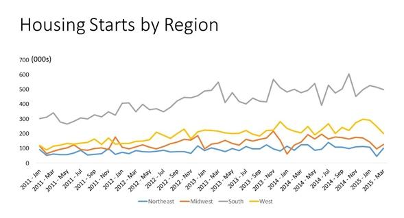 Housing_Starts_by_Region_chart