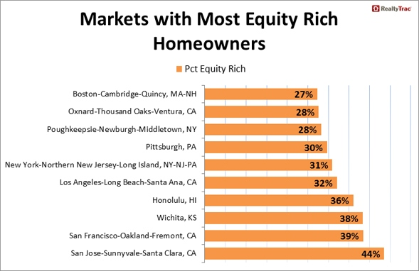Markets_Equity_Rich_Homeowners