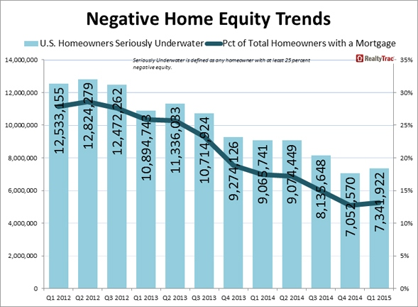 Negative_Home_Equity_Trends