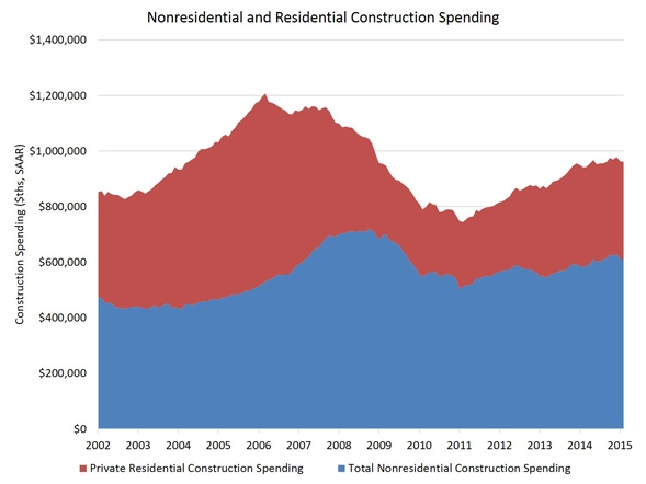 Res_and_NonRes_Constr_Spending_Chart_2