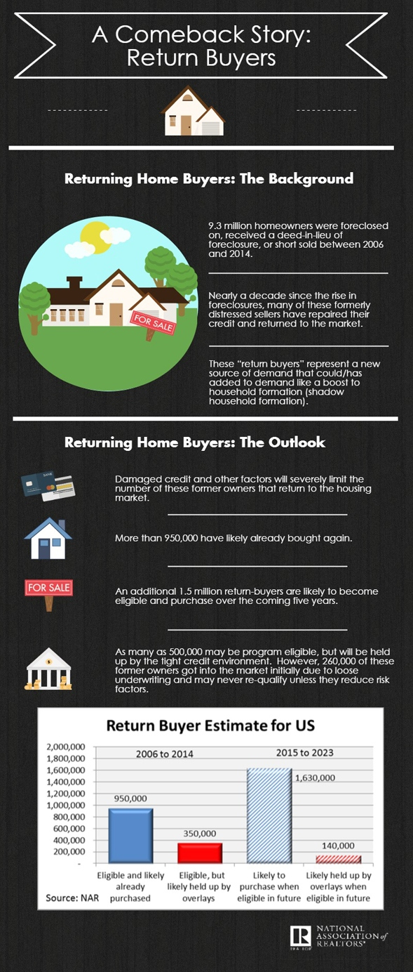 Return_Buyers_Infographic