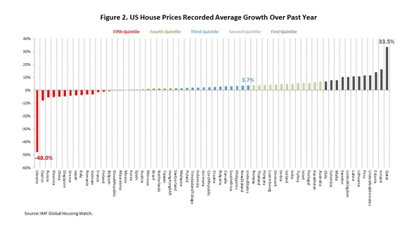 US_House_Prices_Chart_2