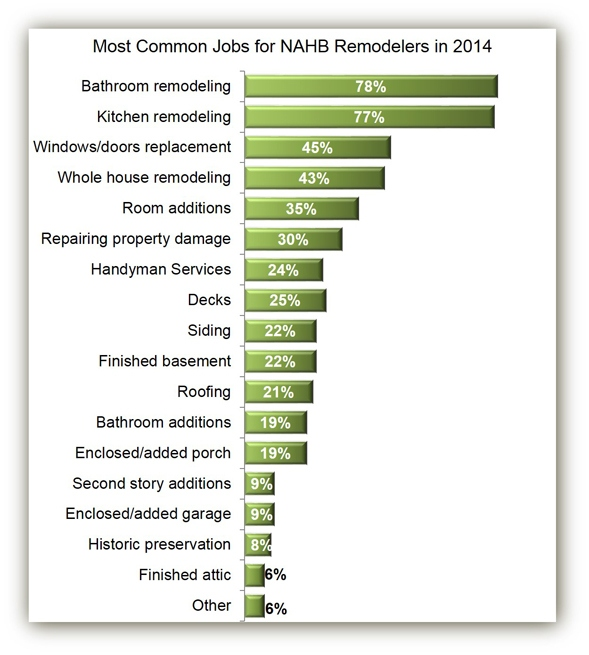 Common_Remodels_Chart_1