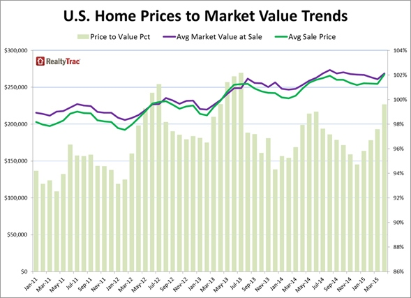 Home_Prices_Market_Value_Chart_1