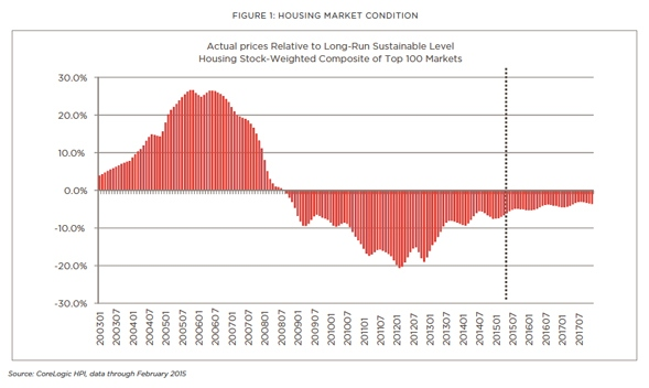 Housing_Market_Condition_Figure_1