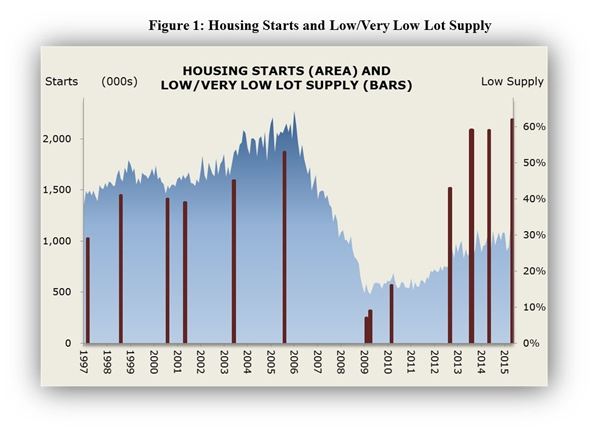 Housing_Starts_Supply_Lots_Fig_1