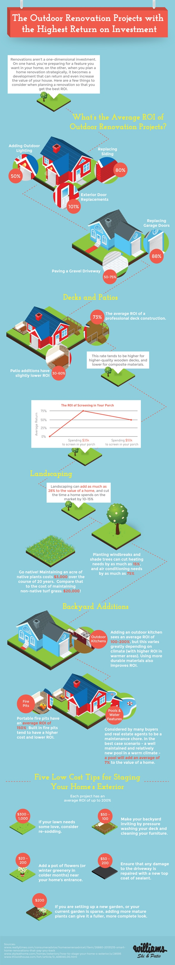 Outdoor_Renovation_Infographic