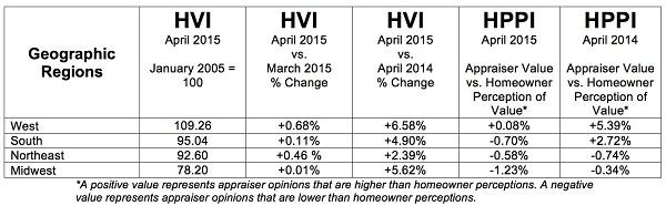 P-HVI-HPPI-Tables-Full-201505-GeoRegions1