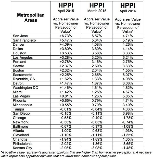 P-HVI-HPPI-Tables-Full-201505-Metro