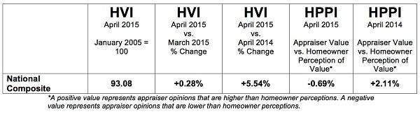P-HVI-HPPI-Tables-Full-201505-National1