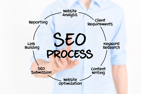 SEO Basics Can Increase Relocation Department Online Visibility