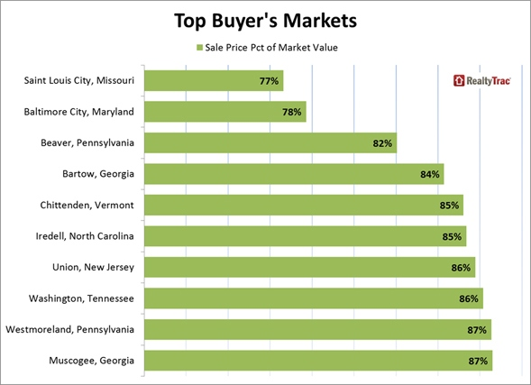 Top_Buyers_Markets_Chart_3